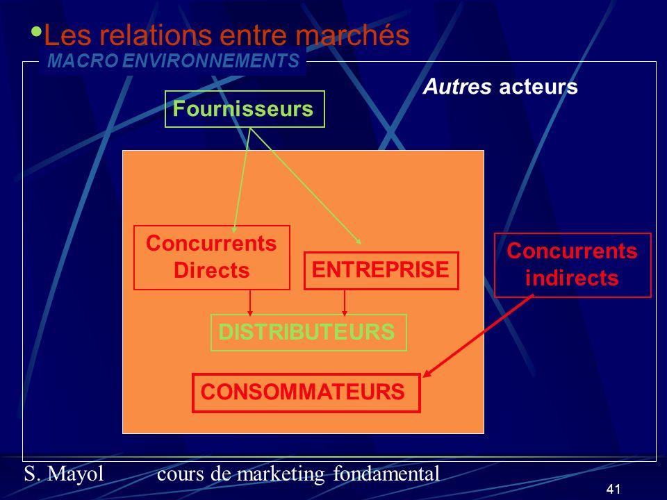 S. Mayolcours de marketing fondamental 41 ENTREPRISE Concurrents Directs Fournisseurs DISTRIBUTEURS CONSOMMATEURS Concurrents indirects Autres acteurs