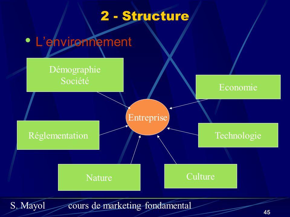 S. Mayolcours de marketing fondamental 45 2 - Structure Lenvironnement Entreprise Démographie Société Economie Technologie Culture Nature Réglementati