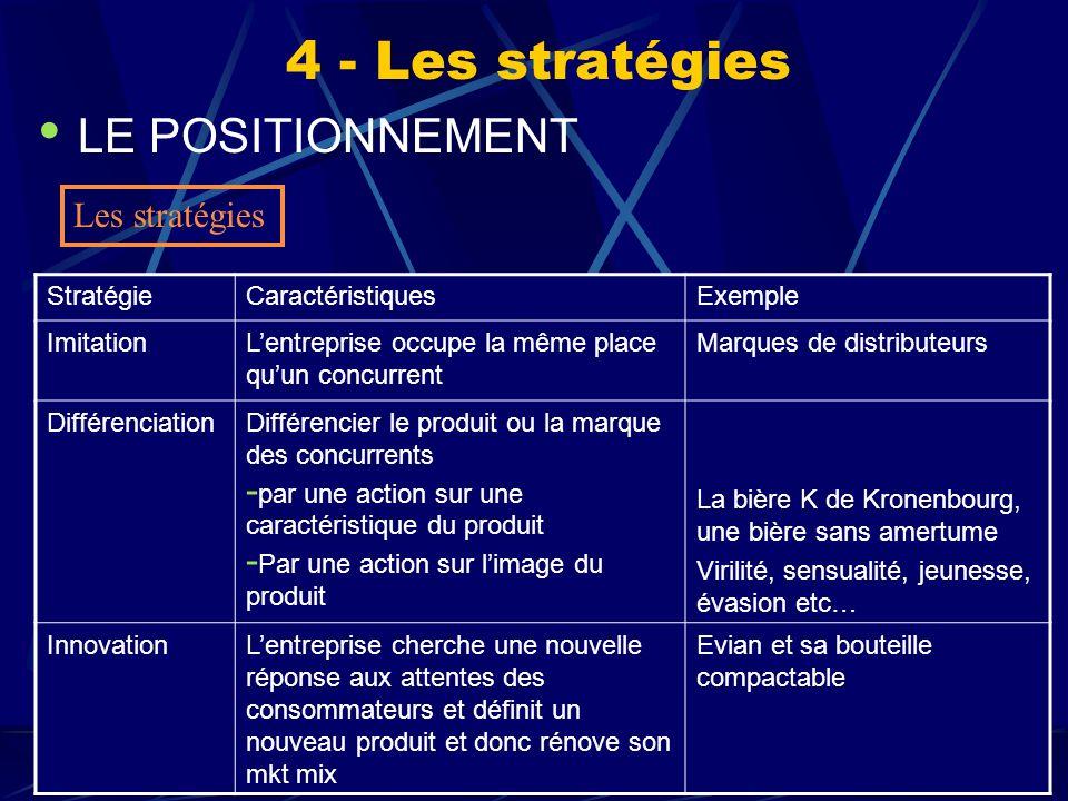 S. Mayolcours de marketing fondamental 63 LE POSITIONNEMENT 4 - Les stratégies Les stratégies StratégieCaractéristiquesExemple ImitationLentreprise oc