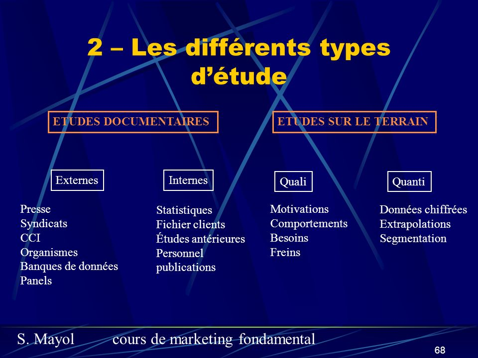 S. Mayolcours de marketing fondamental 68 2 – Les différents types détude ETUDES DOCUMENTAIRESETUDES SUR LE TERRAIN ExternesInternes Presse Syndicats