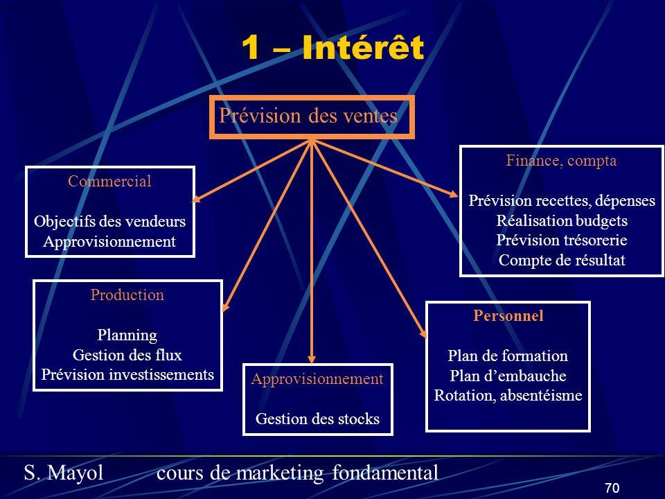 S. Mayolcours de marketing fondamental 70 1 – Intérêt Prévision des ventes Commercial Objectifs des vendeurs Approvisionnement Production Planning Ges