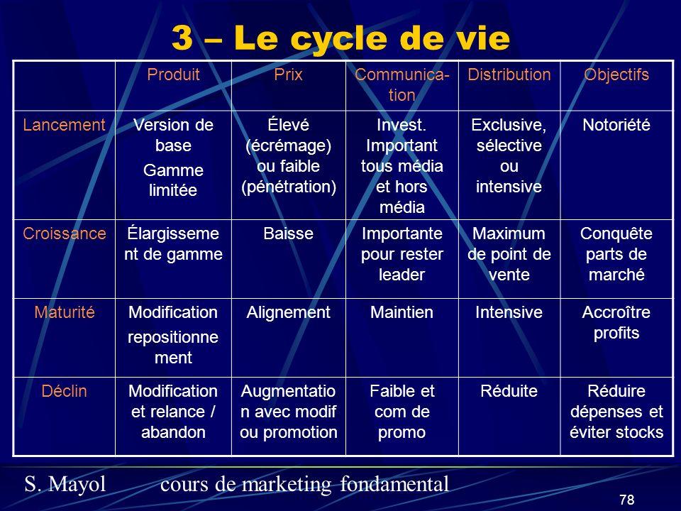 S. Mayolcours de marketing fondamental 78 3 – Le cycle de vie ProduitPrixCommunica- tion DistributionObjectifs LancementVersion de base Gamme limitée