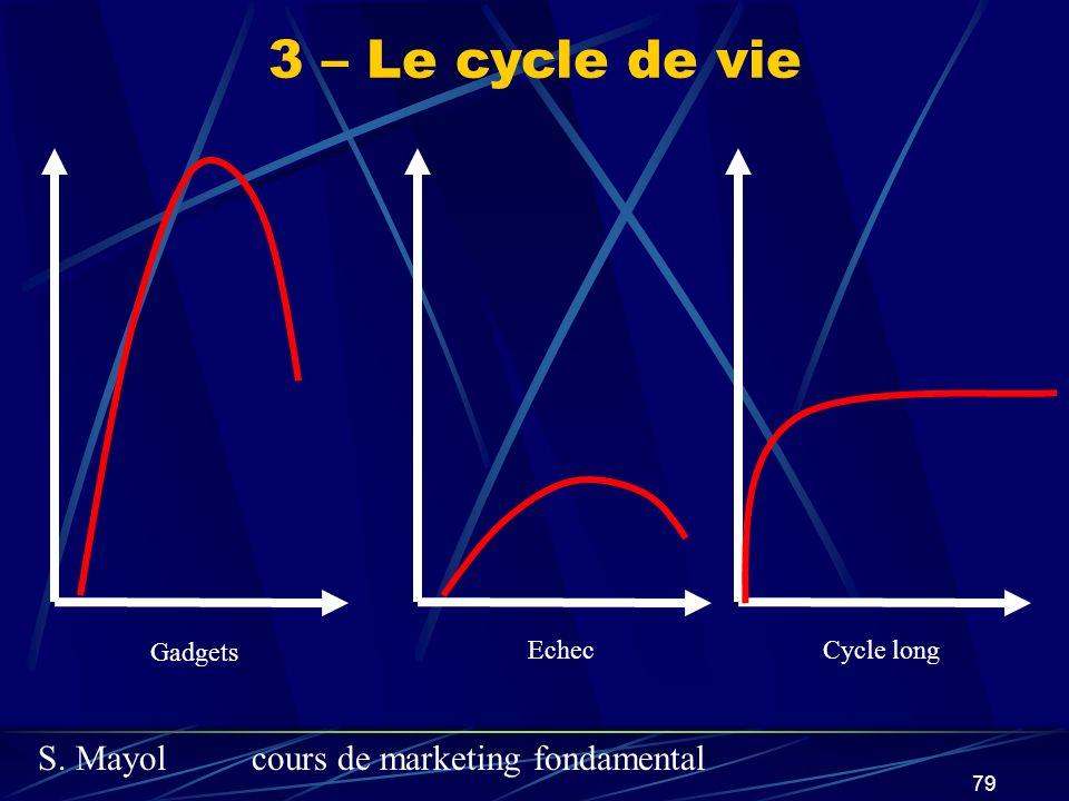 S. Mayolcours de marketing fondamental 79 3 – Le cycle de vie Gadgets EchecCycle long
