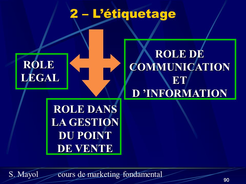 S. Mayolcours de marketing fondamental 90 ROLELEGAL ROLE DANS LA GESTION DU POINT DE VENTE ROLE DE COMMUNICATIONETD INFORMATION 2 – Létiquetage