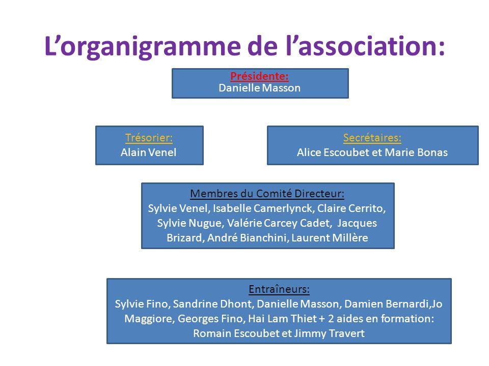 Les catégories: -école dathlétisme -poussin -benjamin -minime -cadet -junior et espoir -Sénior -vétéran