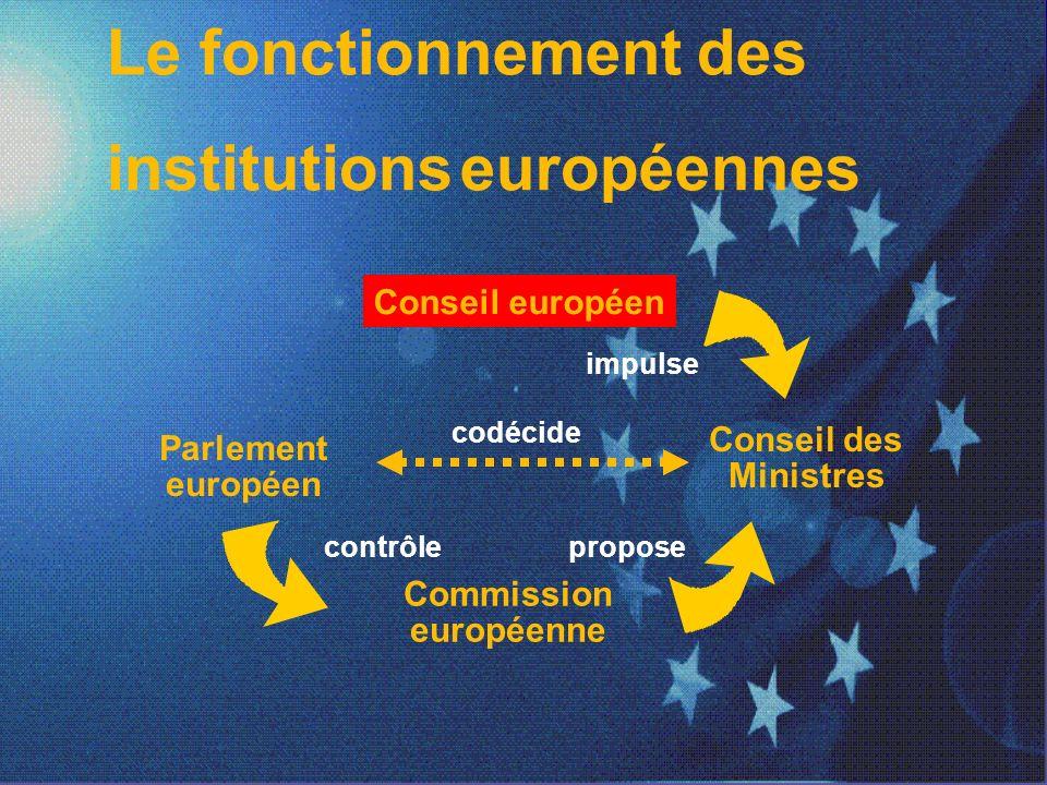 Le fonctionnement des institutions européennes Conseil européen Parlement européen Conseil des Ministres Commission européenne codécide contrôlepropose impulse