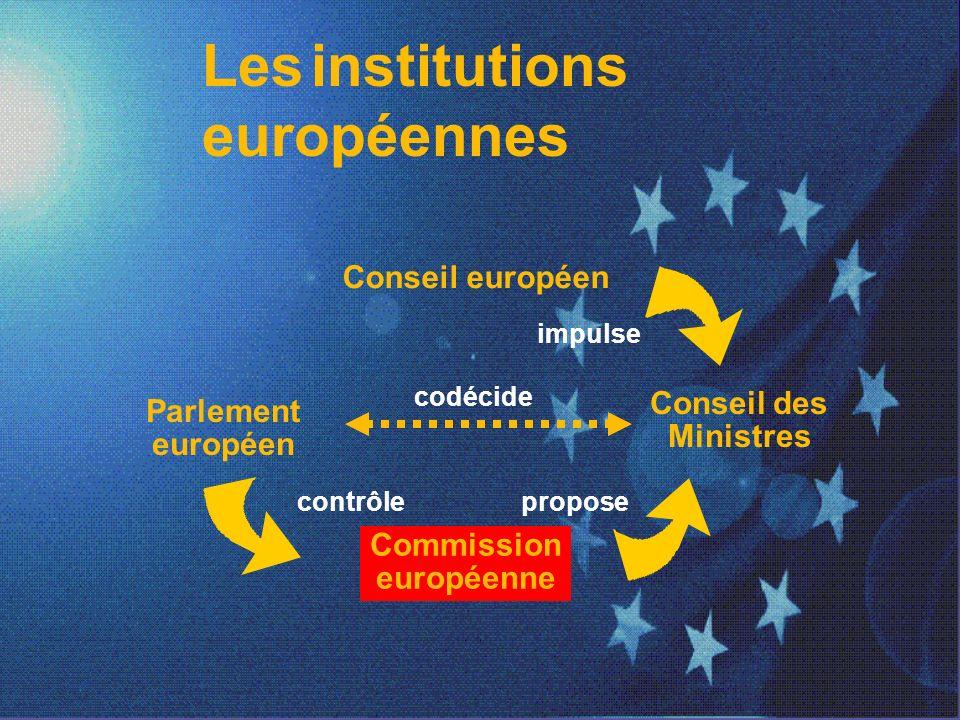Les institutions européennes Conseil européen Parlement européen Conseil des Ministres Commission européenne codécide contrôlepropose impulse