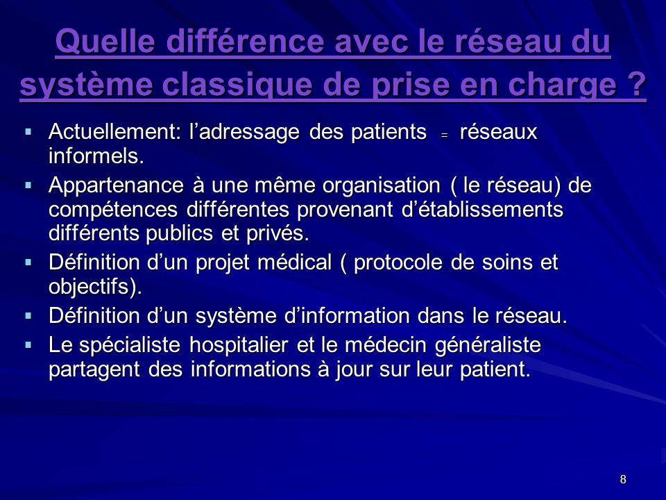 8 Quelle différence avec le réseau du système classique de prise en charge ? Actuellement: ladressage des patients = réseaux informels. Actuellement: