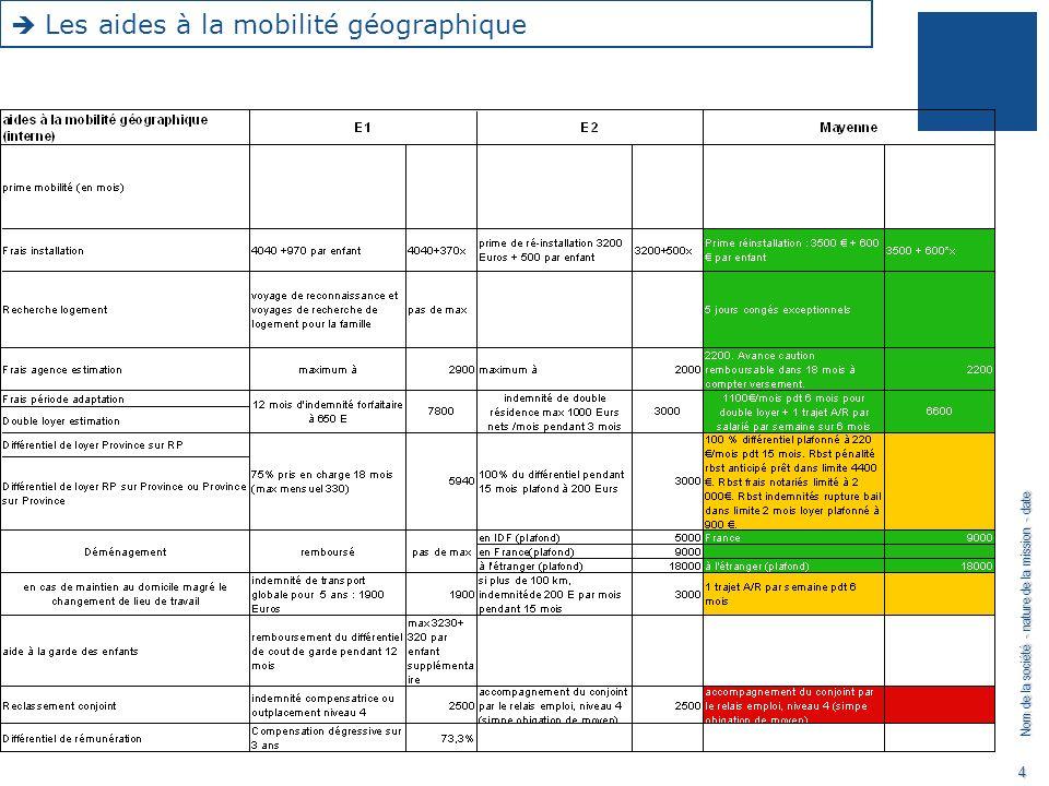 Nom de la société - nature de la mission - date 4 Les aides à la mobilité géographique