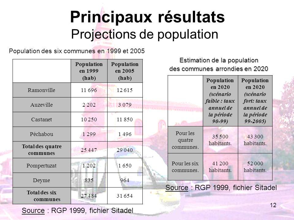 12 Population en 1999 (hab) Population en 2005 (hab) Ramonville11 69612 615 Auzeville2 2023 079 Castanet10 25011 850 Péchabou1 2991 496 Total des quat