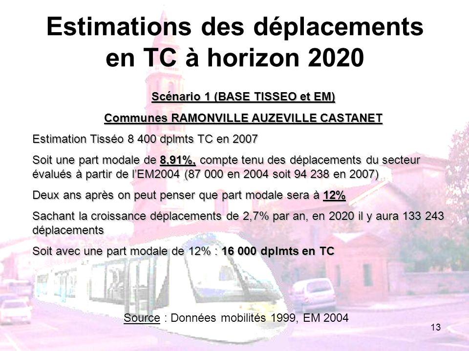 13 Estimations des déplacements en TC à horizon 2020 Source : Données mobilités 1999, EM 2004 Scénario 1 (BASE TISSEO et EM) Communes RAMONVILLE AUZEV