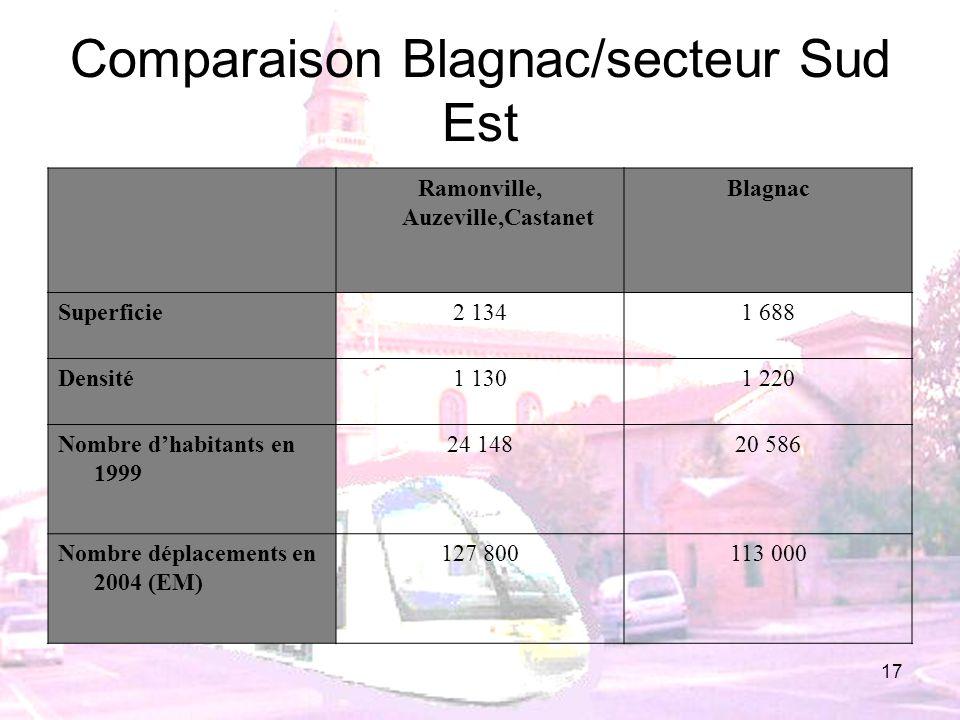 17 Comparaison Blagnac/secteur Sud Est Ramonville, Auzeville,Castanet Blagnac Superficie2 1341 688 Densité1 1301 220 Nombre dhabitants en 1999 24 1482