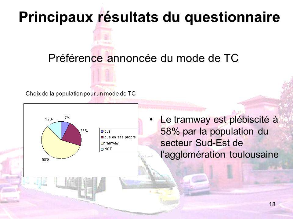 18 Principaux résultats du questionnaire Le tramway est plébiscité à 58% par la population du secteur Sud-Est de lagglomération toulousaine Choix de l