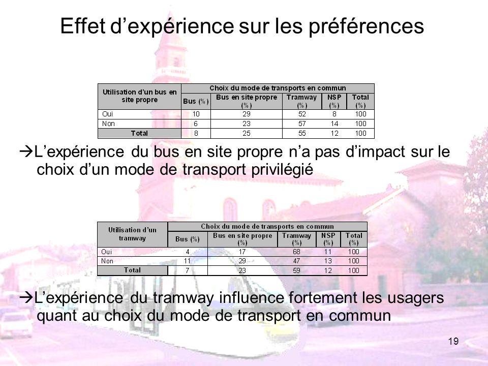 19 Lexpérience du bus en site propre na pas dimpact sur le choix dun mode de transport privilégié Lexpérience du tramway influence fortement les usage