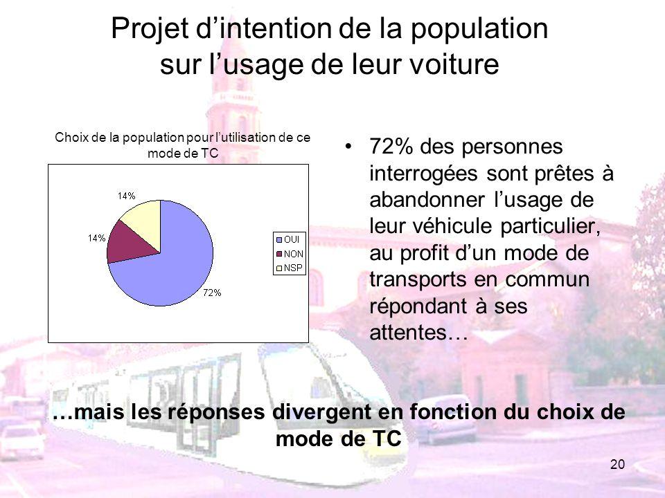 20 72% des personnes interrogées sont prêtes à abandonner lusage de leur véhicule particulier, au profit dun mode de transports en commun répondant à