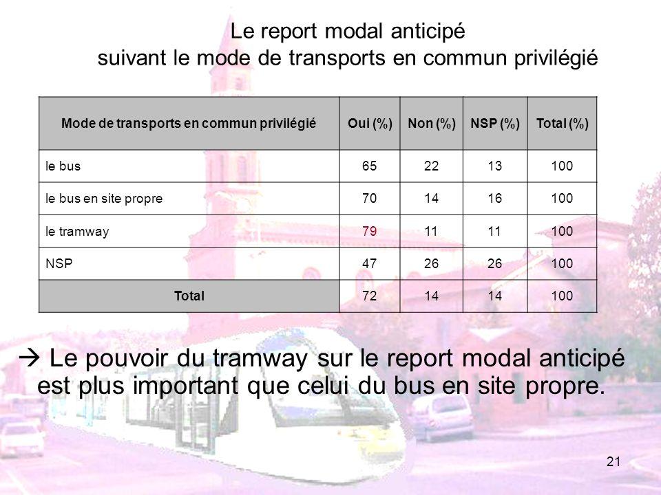 21 Mode de transports en commun privilégiéOui (%)Non (%)NSP (%)Total (%) le bus652213100 le bus en site propre701416100 le tramway7911 100 NSP4726 100