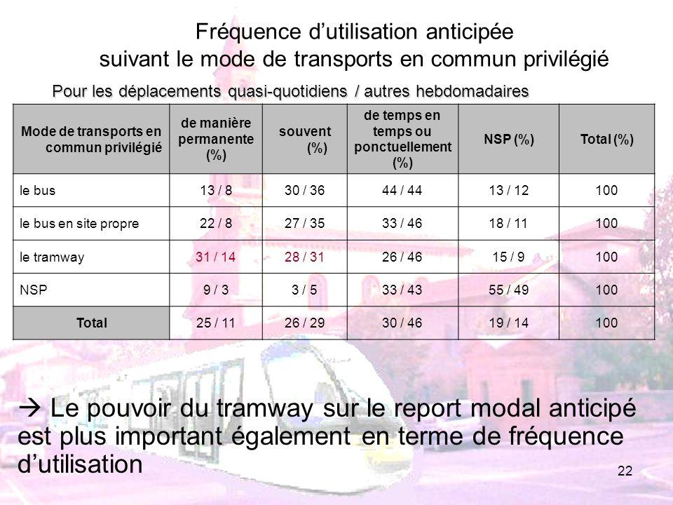 22 Mode de transports en commun privilégié de manière permanente (%) souvent (%) de temps en temps ou ponctuellement (%) NSP (%)Total (%) le bus13 / 8