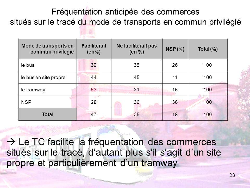 23 Mode de transports en commun privilégié Faciliterait (en%) Ne faciliterait pas (en %) NSP (%)Total (%) le bus393526100 le bus en site propre4445111