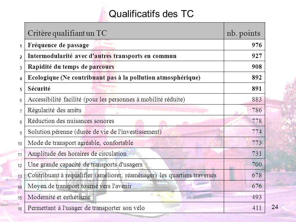 24 Critère qualifiant un TCnb. points 1 Fréquence de passage976 2 Intermodularité avec d'autres transports en commun927 3 Rapidité du temps de parcour