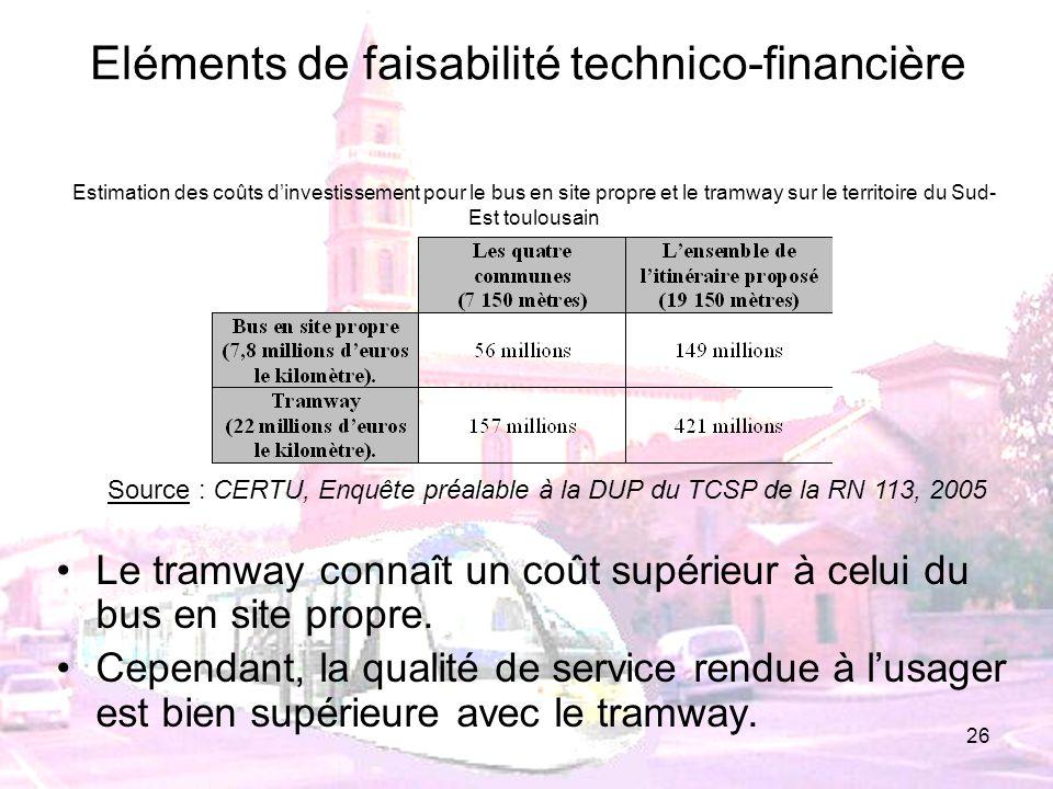 26 Eléments de faisabilité technico-financière Le tramway connaît un coût supérieur à celui du bus en site propre. Cependant, la qualité de service re