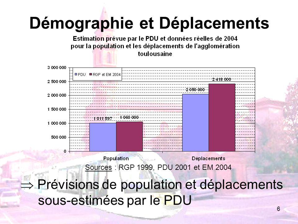 6 Démographie et Déplacements Prévisions de population et déplacements sous-estimées par le PDU Sources : RGP 1999, PDU 2001 et EM 2004