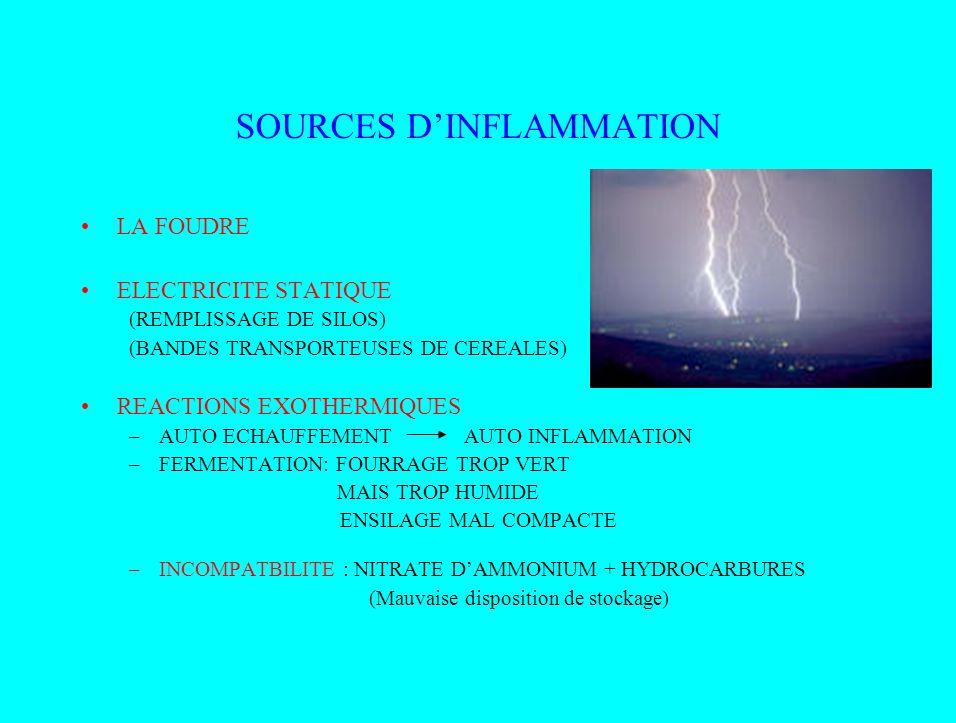 SOURCES DINFLAMMATION LA FOUDRE ELECTRICITE STATIQUE (REMPLISSAGE DE SILOS) (BANDES TRANSPORTEUSES DE CEREALES) REACTIONS EXOTHERMIQUES –AUTO ECHAUFFE