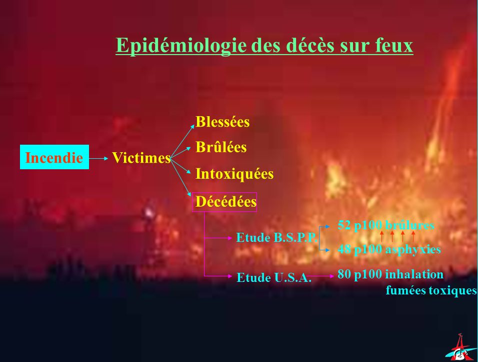 Epidémiologie des décès sur feux IncendieVictimes Blessées Brûlées Intoxiquées Décédées Etude B.S.P.P. Etude U.S.A. 52 p100 brûlures 48 p100 asphyxies