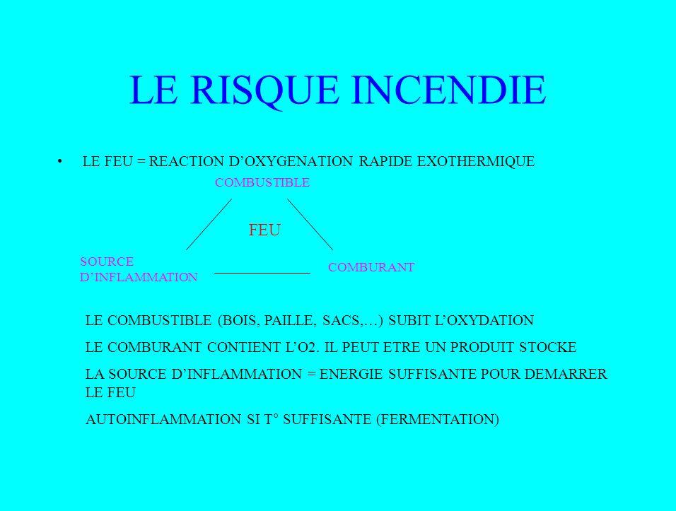 CAS PARTICULIER: FEU DE STOCKAGE AGRICOLE INCENDIE AVEC FLAMMES AGRESSION THERMIQUE DIRECTE (FLAMMES), INDIRECTE(RAYONNEMENT) BRULURES, PROPAGATION DE LINCENDIE FUMEES TOXIQUES (ASPHYXIE, INTOXICATION) FEU COUVANT =ECHAUFFEMENT SUIVI DAUTOINFLAMMATION ODEUR DE COMBUSTION ENSUITE, FUMEE (ASPHYXIE, INTOX) PUIS, DEVELOPPEMENT DU FEU
