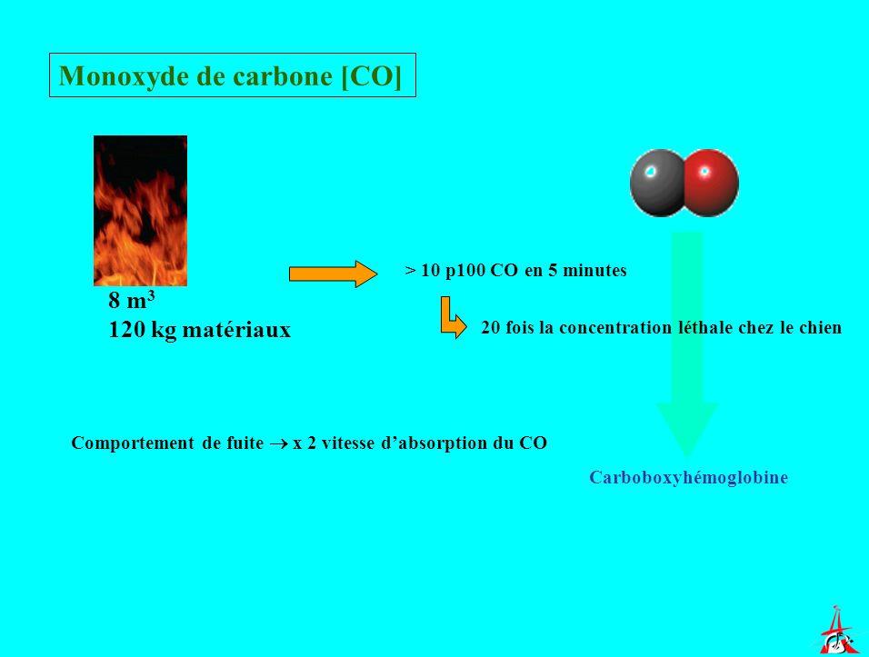Monoxyde de carbone [CO] 8 m 3 120 kg matériaux > 10 p100 CO en 5 minutes 20 fois la concentration léthale chez le chien Comportement de fuite x 2 vit