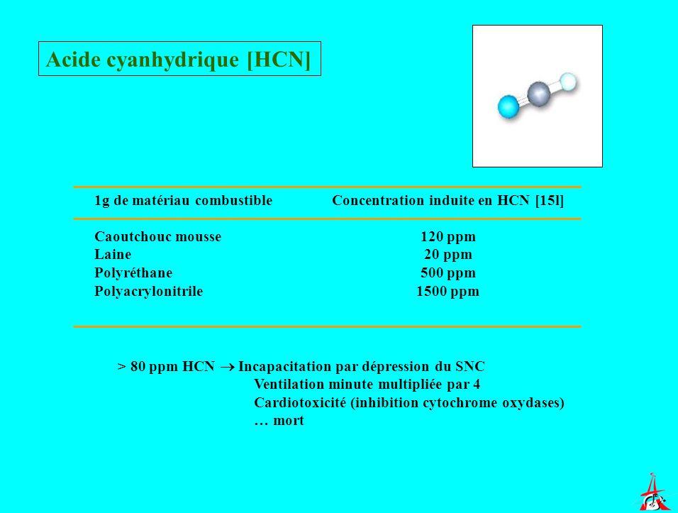 Acide cyanhydrique [HCN] 1g de matériau combustible Caoutchouc mousse Laine Polyréthane Polyacrylonitrile Concentration induite en HCN [15l] 120 ppm 2