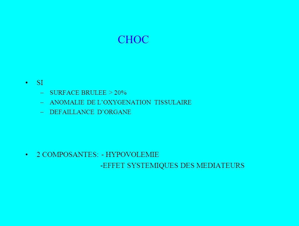 CHOC SI –SURFACE BRULEE > 20% –ANOMALIE DE LOXYGENATION TISSULAIRE –DEFAILLANCE DORGANE 2 COMPOSANTES: - HYPOVOLEMIE -EFFET SYSTEMIQUES DES MEDIATEURS