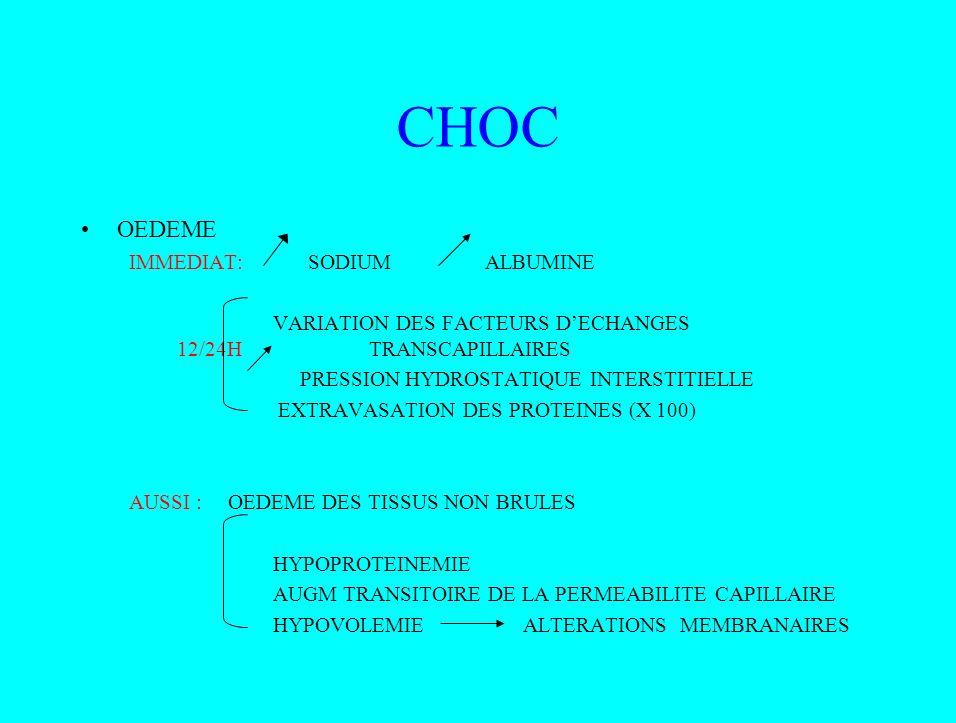 CHOC OEDEME IMMEDIAT: SODIUM ALBUMINE VARIATION DES FACTEURS DECHANGES 12/24HTRANSCAPILLAIRES PRESSION HYDROSTATIQUE INTERSTITIELLE EXTRAVASATION DES
