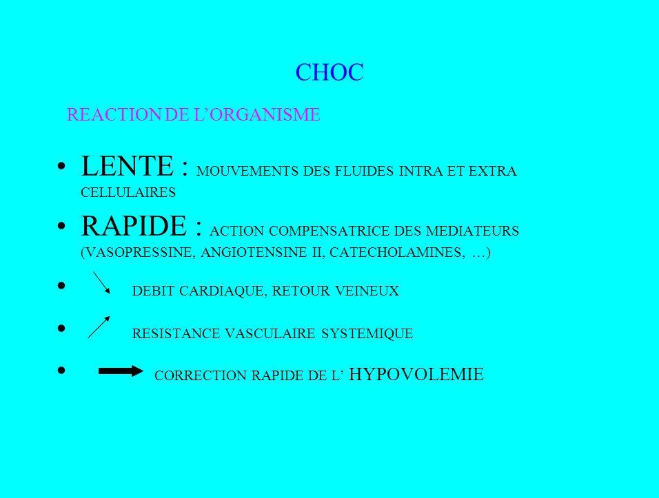 CHOC LENTE : MOUVEMENTS DES FLUIDES INTRA ET EXTRA CELLULAIRES RAPIDE : ACTION COMPENSATRICE DES MEDIATEURS (VASOPRESSINE, ANGIOTENSINE II, CATECHOLAM