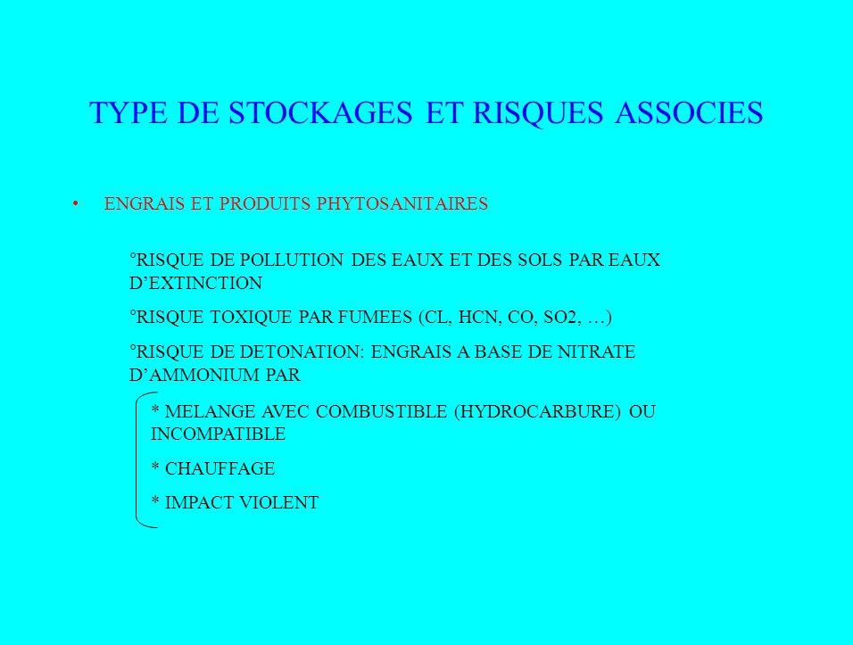 TYPES DE STOCKAGE ET RISQUES ASSOCIES CUVES DHYDROCARBURES, FUEL, GAZ –FUITE CONTACT AVEC COMBURANT –EXPLOSION SI DANS UN INCENDIE ALCOOL DANS LES EXPLOITATIONS VITICOLES, LALCOOL > 14°, SIL EST CHAUFFE, DEGAGE DES VAPEURS QUI PARTICIPENT A LA COMBUSTION