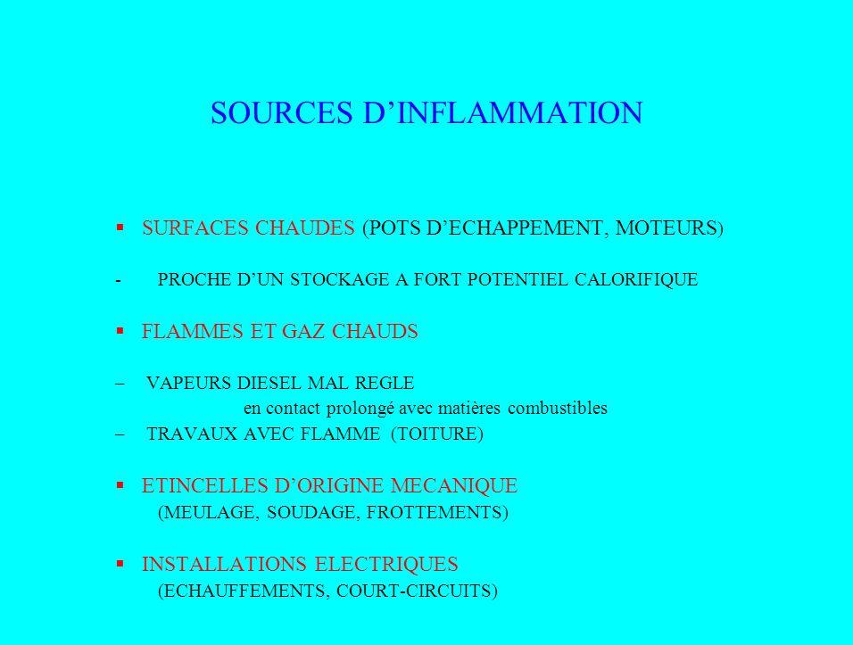SOURCES DINFLAMMATION LA FOUDRE ELECTRICITE STATIQUE (REMPLISSAGE DE SILOS) (BANDES TRANSPORTEUSES DE CEREALES) REACTIONS EXOTHERMIQUES –AUTO ECHAUFFEMENT AUTO INFLAMMATION –FERMENTATION: FOURRAGE TROP VERT MAIS TROP HUMIDE ENSILAGE MAL COMPACTE –INCOMPATBILITE : NITRATE DAMMONIUM + HYDROCARBURES (Mauvaise disposition de stockage)