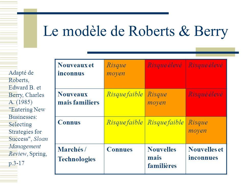 Le modèle de Roberts & Berry Nouveaux et inconnus Risque moyen Risque élevé Nouveaux mais familiers Risque faibleRisque moyen Risqué élevé ConnusRisque faible Risque moyen Marchés / Technologies ConnuesNouvelles mais familières Nouvelles et inconnues Adapté de Roberts, Edward B.