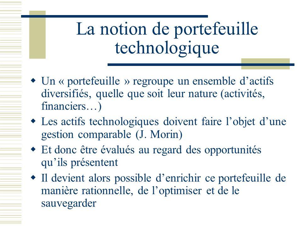 La notion de portefeuille technologique Un « portefeuille » regroupe un ensemble dactifs diversifiés, quelle que soit leur nature (activités, financiers…) Les actifs technologiques doivent faire lobjet dune gestion comparable (J.