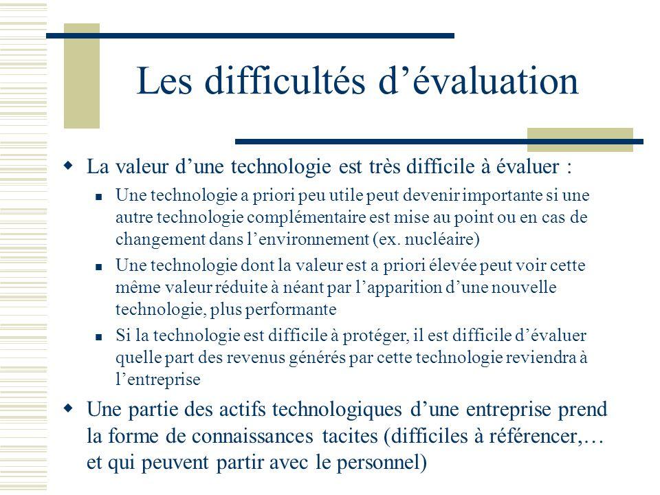 Les difficultés dévaluation La valeur dune technologie est très difficile à évaluer : Une technologie a priori peu utile peut devenir importante si un