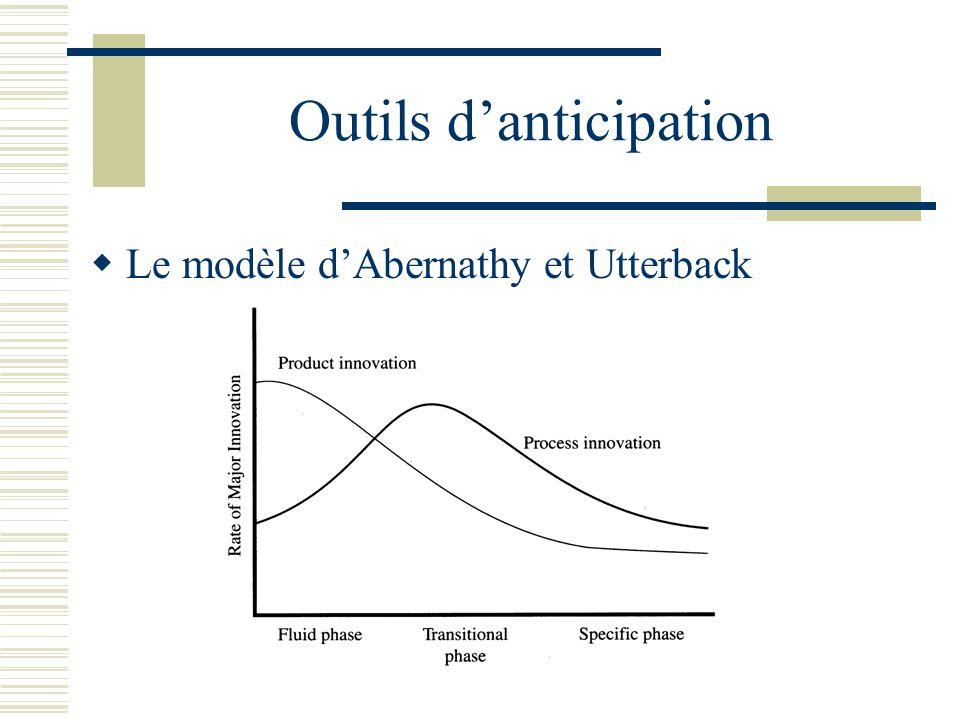 Outils danticipation Le modèle dAbernathy et Utterback