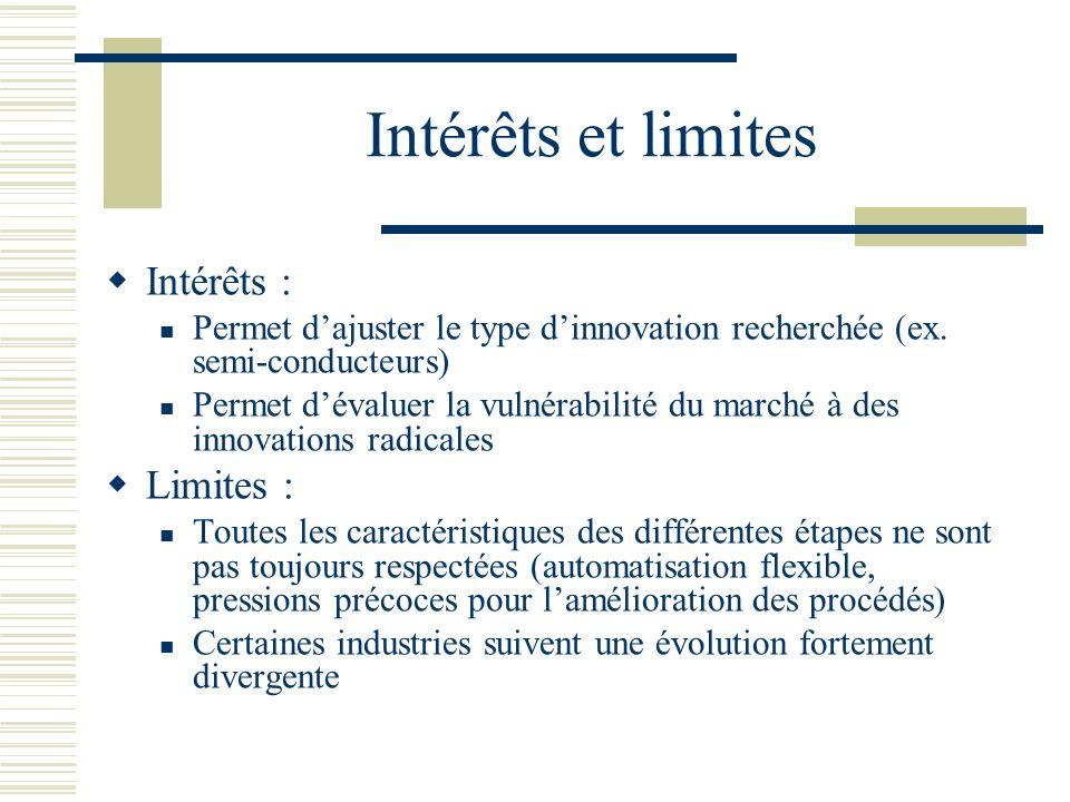 Intérêts et limites Intérêts : Permet dajuster le type dinnovation recherchée (ex. semi-conducteurs) Permet dévaluer la vulnérabilité du marché à des