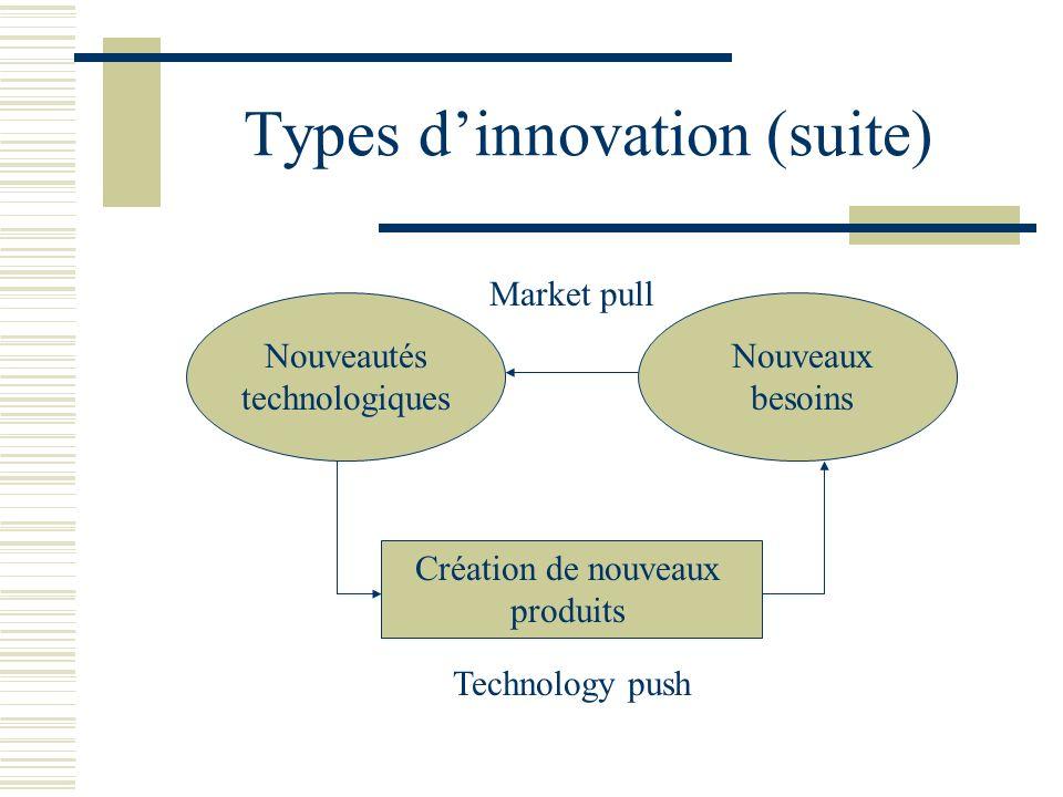 Types dinnovation (suite) Nouveautés technologiques Nouveaux besoins Création de nouveaux produits Technology push Market pull