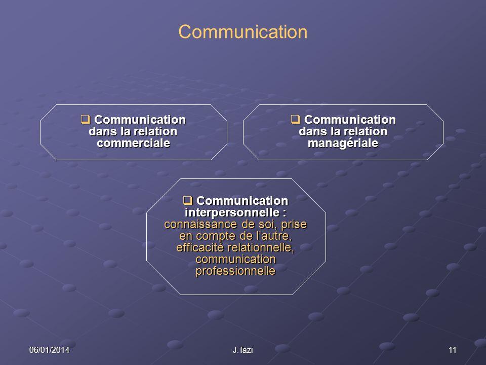 1106/01/2014J.Tazi Communication Communication interpersonnelle : connaissance de soi, prise en compte de lautre, efficacité relationnelle, communicat