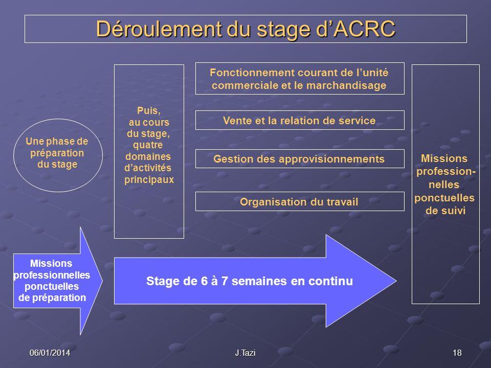 1806/01/2014J.Tazi Déroulement du stage dACRC Une phase de préparation du stage Puis, au cours du stage, quatre domaines dactivités principaux Fonctio