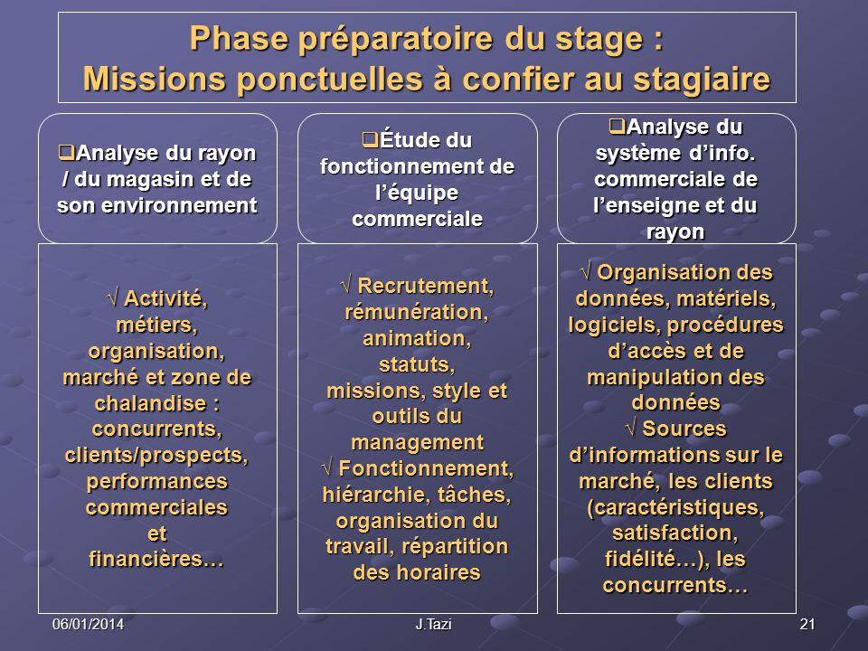 06/01/2014 J.Tazi 21 Phase préparatoire du stage : Missions ponctuelles à confier au stagiaire Analyse du rayon / du magasin et de son environnement A