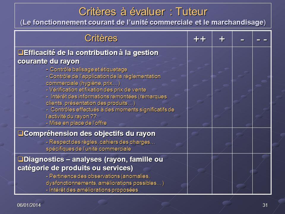 3106/01/2014 Critères à évaluer : Tuteur (Le fonctionnement courant de lunité commerciale et le marchandisage) Critères+++- - - Efficacité de la contr