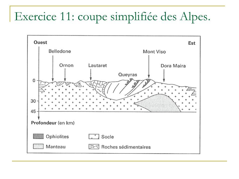 Exercice 11: coupe simplifiée des Alpes.
