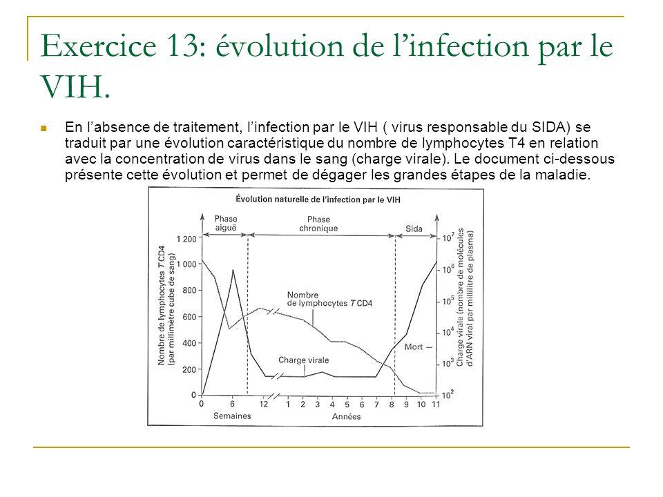 En labsence de traitement, linfection par le VIH ( virus responsable du SIDA) se traduit par une évolution caractéristique du nombre de lymphocytes T4
