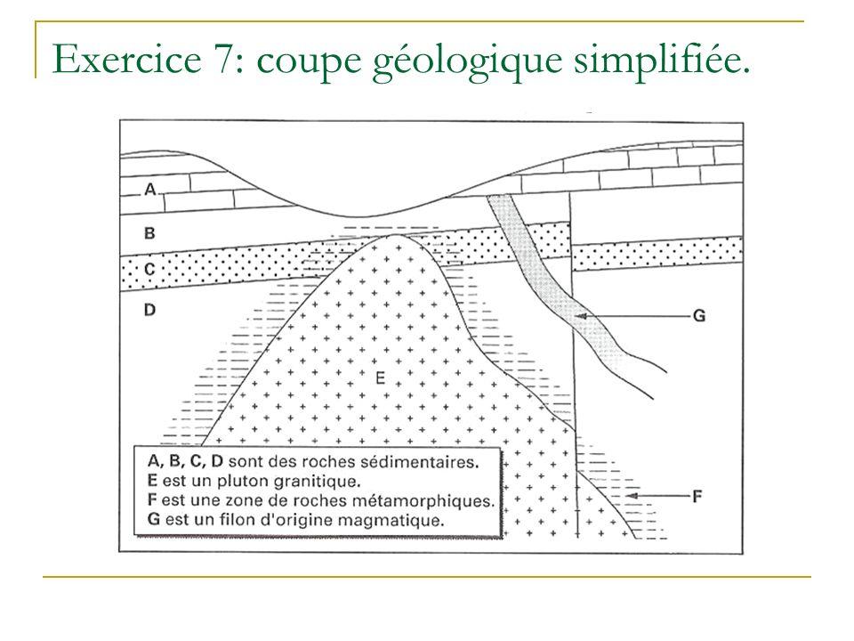 Exercice 7: coupe géologique simplifiée.