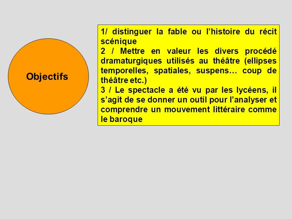 Objectifs 1/ distinguer la fable ou lhistoire du récit scénique 2 / Mettre en valeur les divers procédé dramaturgiques utilisés au théâtre (ellipses t