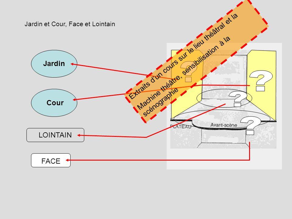 Jardin et Cour, Face et Lointain Jardin Cour LOINTAIN FACE Extraits dun cours sur le lieu théâtral et la Machine théâtre, sensibilisation à la scénogr